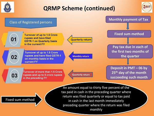 QRMP Scheme under GST Image 2