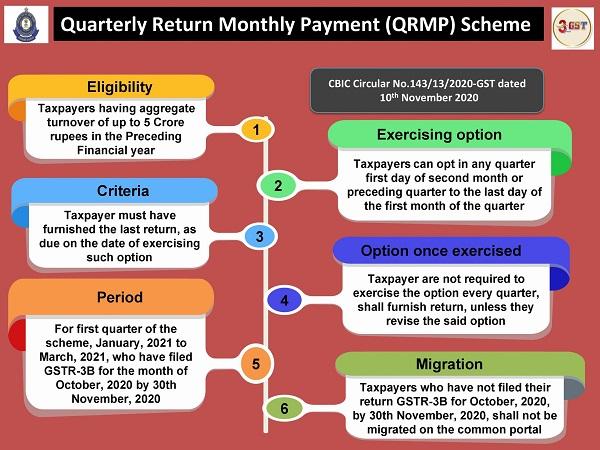 QRMP Scheme under GST