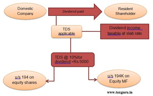 Section 194 - TDS on payment of dividend