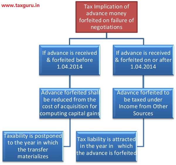 Tax Implication of advance money forfeited on failure of negotiations