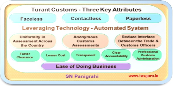 Turant Customs-Three Key Attributes