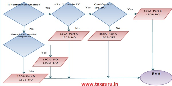 What is Form 15CB