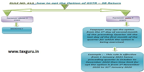 how to opt the Option of GSTR – 3B Return
