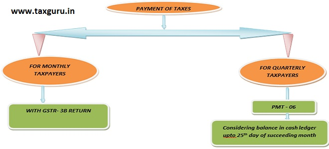 payment of taxes monthly