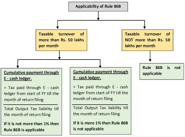 Applicability of Rule 86B