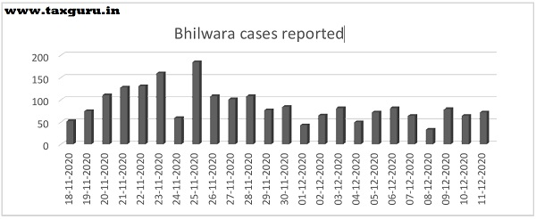 Bhilwara cases reported