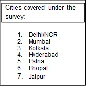 Cities covered under the survey