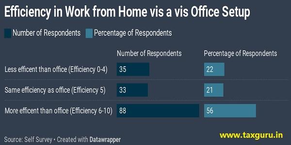 Efficiency in work from home vis a vis office setup