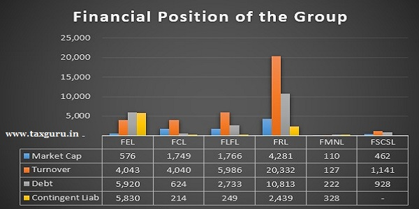Financial Position of the group
