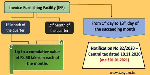 For Taxpayers filing quarterly return