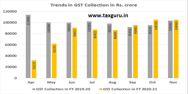 GST collected in each State