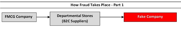 How Fraud Takes Place - Part 1