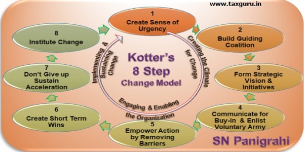 Kotter 8 Step Change Model