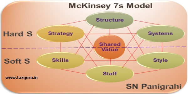 Mc Kinsey 7s Model