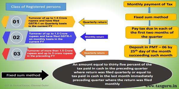 Quarterly Return Monthly Payment (QRMP) Scheme 2