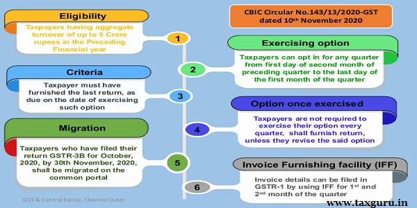 Quarterly Return Monthly Payment (QRMP) Scheme