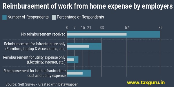 Reimbursement of work from home expense by emloyers