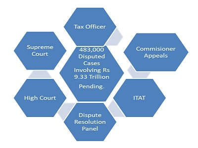 Tax Dispute Hierarchy structure