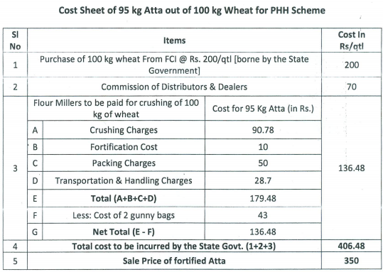 The cost sheet as laid down by Govt. of West Bengal for PHH Scheme