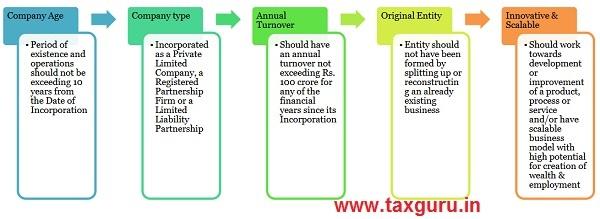What qualifies as a Startupunder Startup India Scheme