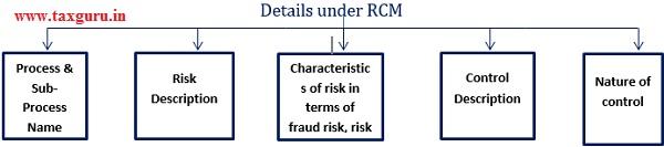details under rcm