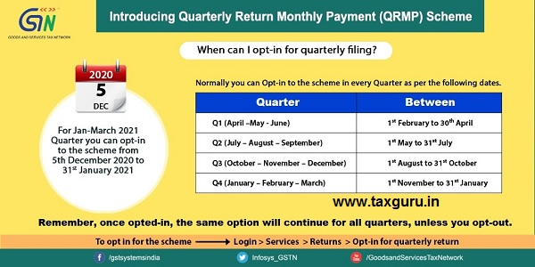 opt-in for quarterly filing