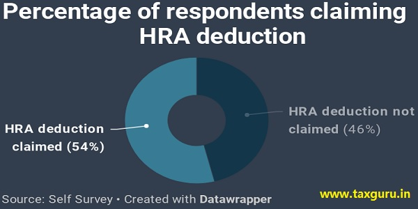 percentage of responding claiming HRA deducation