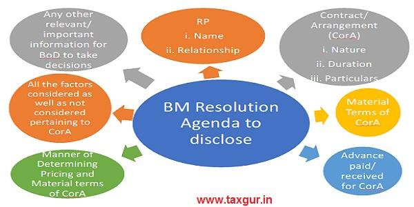 BM Resolution Agenda to disclose