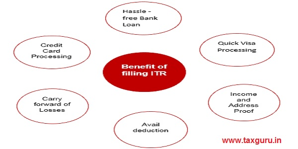 Benefit of Filling ITR