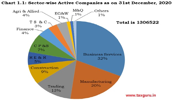 Chart 1.1 - Sector-wise Active companies as on 31st December 2020