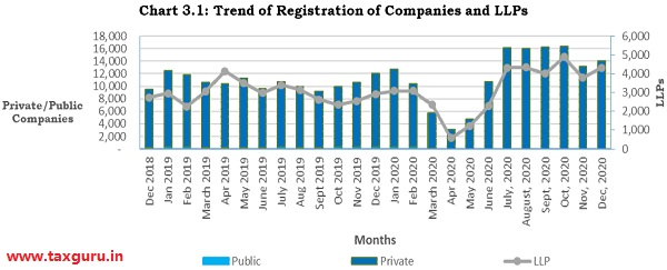 Chart 3.1 - Trend of Registration of Companies and LLPs
