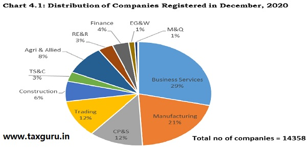 Chart 4.1 - Distribution of Companies Registration in December, 2020