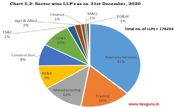 Chart 5.2 - Sector wise LLPs as on 31st December, 2020