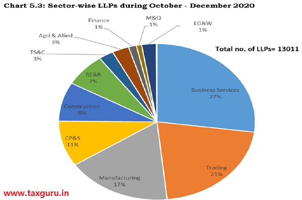Chart 5.3 - Sectore-wise LLPs during October - December
