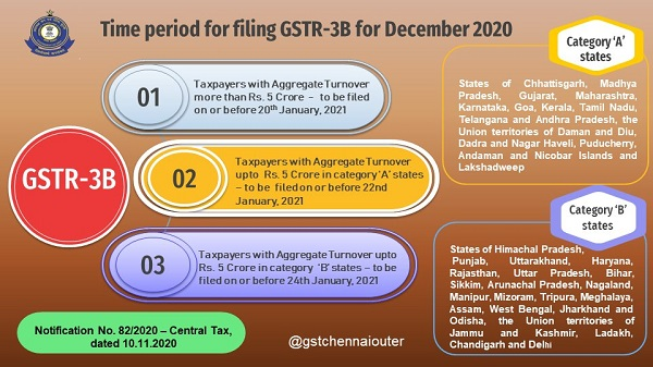Due date for filing GSTR-3B Returns! - December 2020