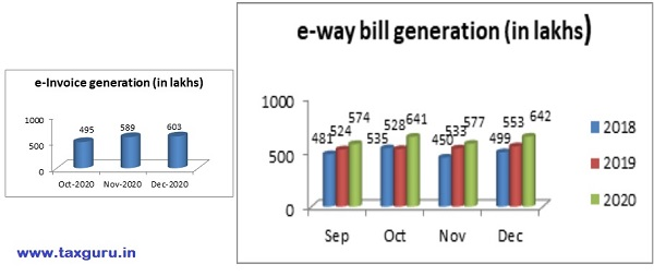 E-Way Bill Generation
