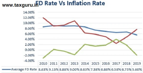 FD does not cover inflation