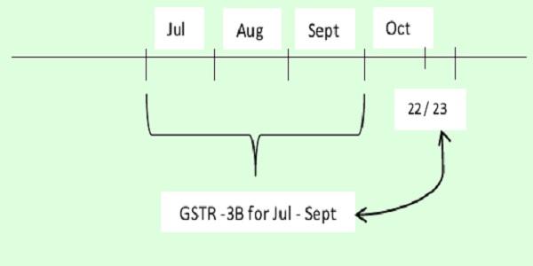 GSTR -3B for Jul - Sept
