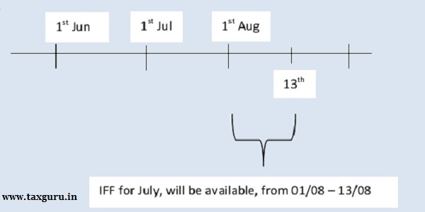 IFF for July, will be available