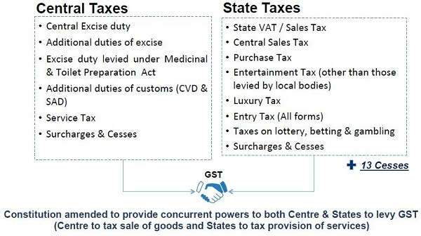 Pre-GST Indirect Tax Structure in India