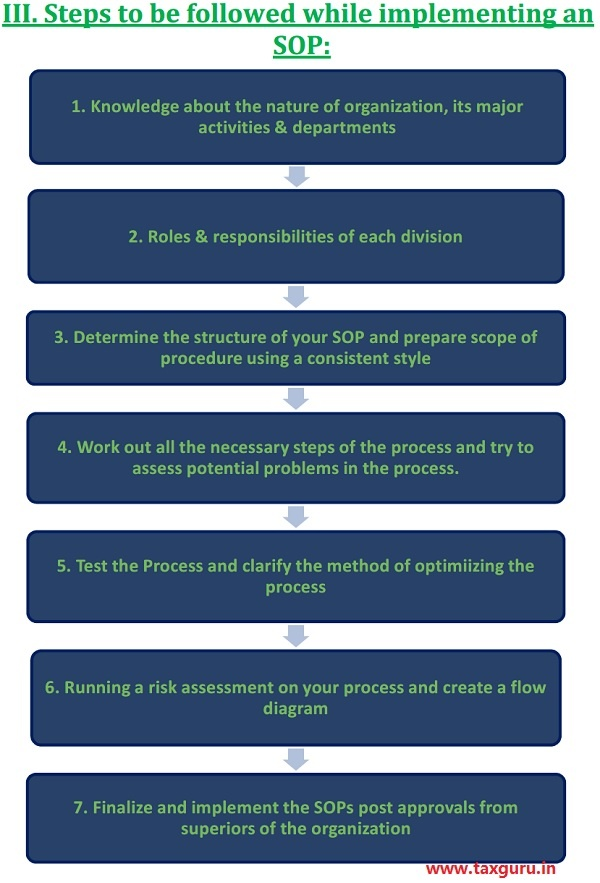 Steps to be followed while implementing an