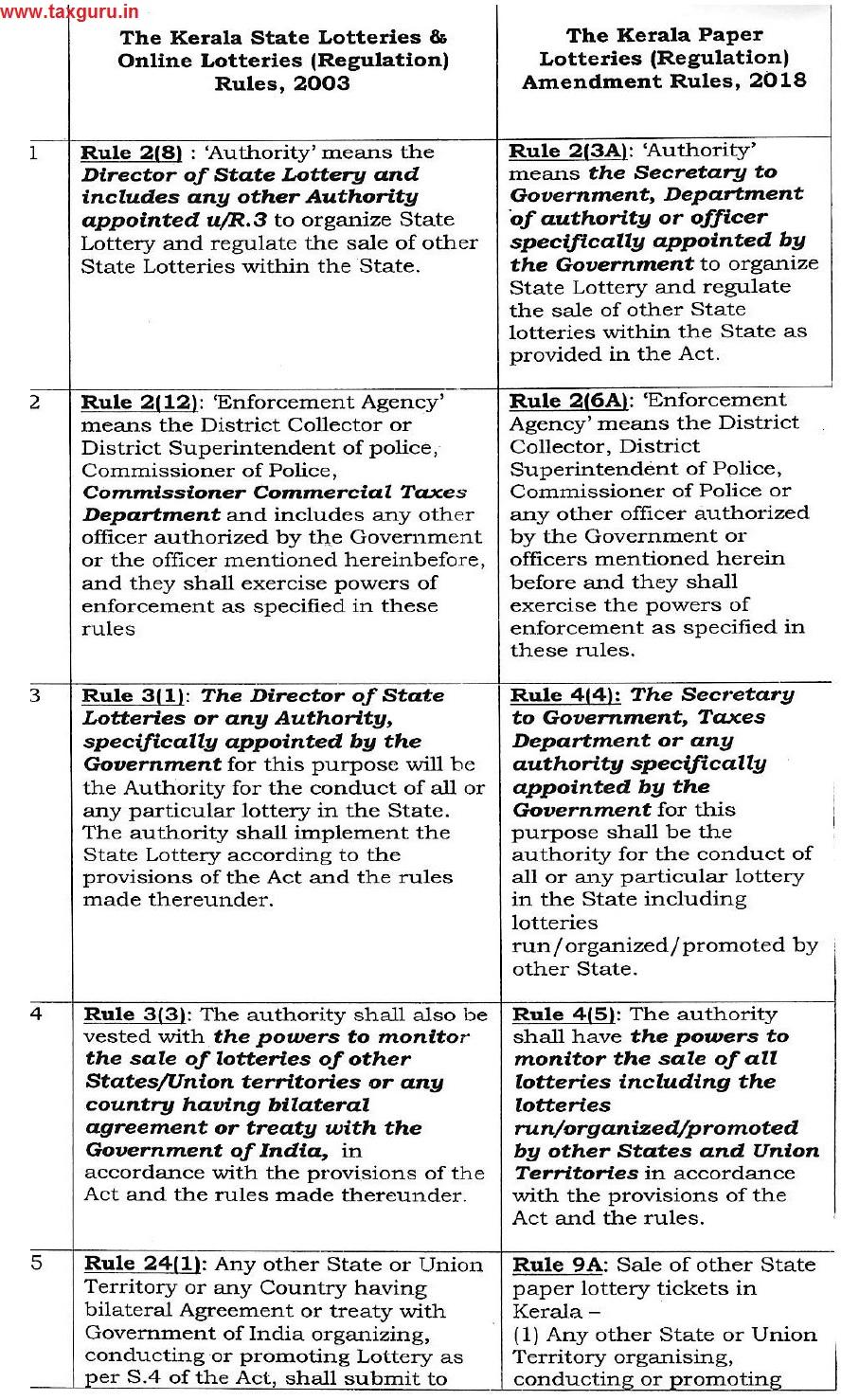 The Kerala Kerala State Lotteries & Online Lotteries (Regulation) Rules, 2003 Vs The Kerala Paper Lotteries (Regulat Ion) Amendment Rules, 2018 Image 1