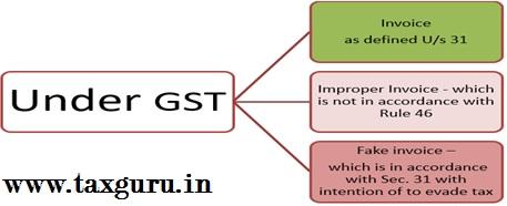 Under GST