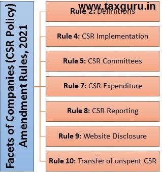 Amendment Rules