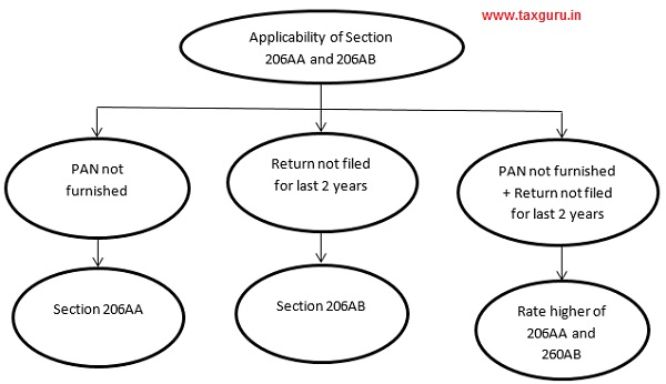 Applicability of Section 206AA and 206AB