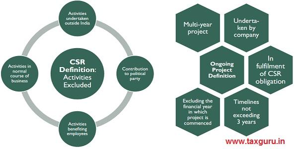 CSR Definition
