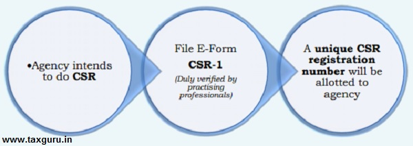 FORM CSR-1 electronically with ROC