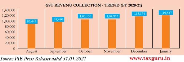 GST Revenu Collection - Trend (FY 2020-21)