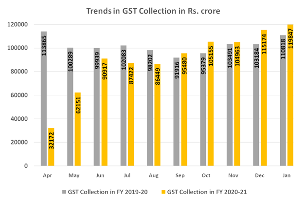 GST collection for January 2021