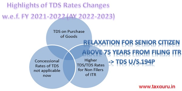 Highlights of TDS Rates Changes